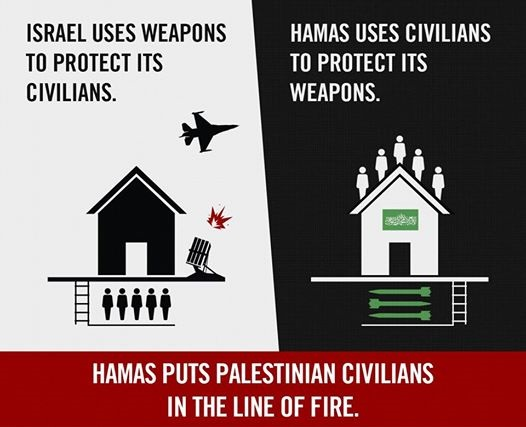 Hamas uses civilians to protect its rockets in Gaza. They put Palestinian civilians in the line of fire.