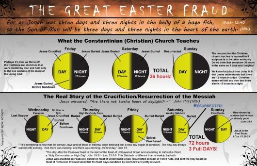 EasterFraud