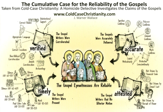 Cumulative Case for the Reliabilty of the Gospels